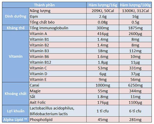bị tiểu đường có dùng Alpha Lipid Lifeline được không